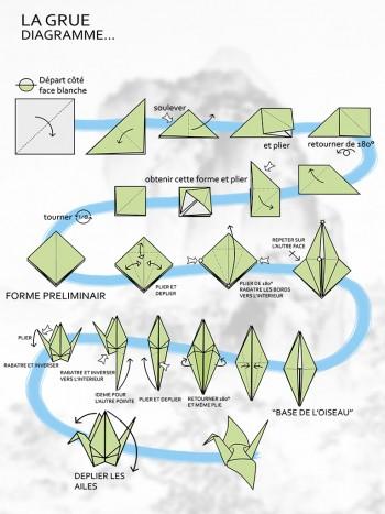 Diagramme de la Grue